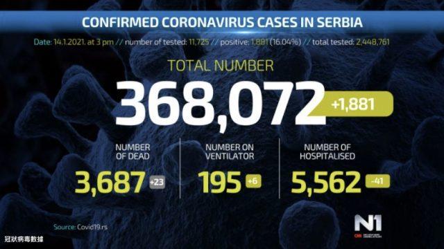 冠狀病毒更新:23人死亡,1,881例新病例